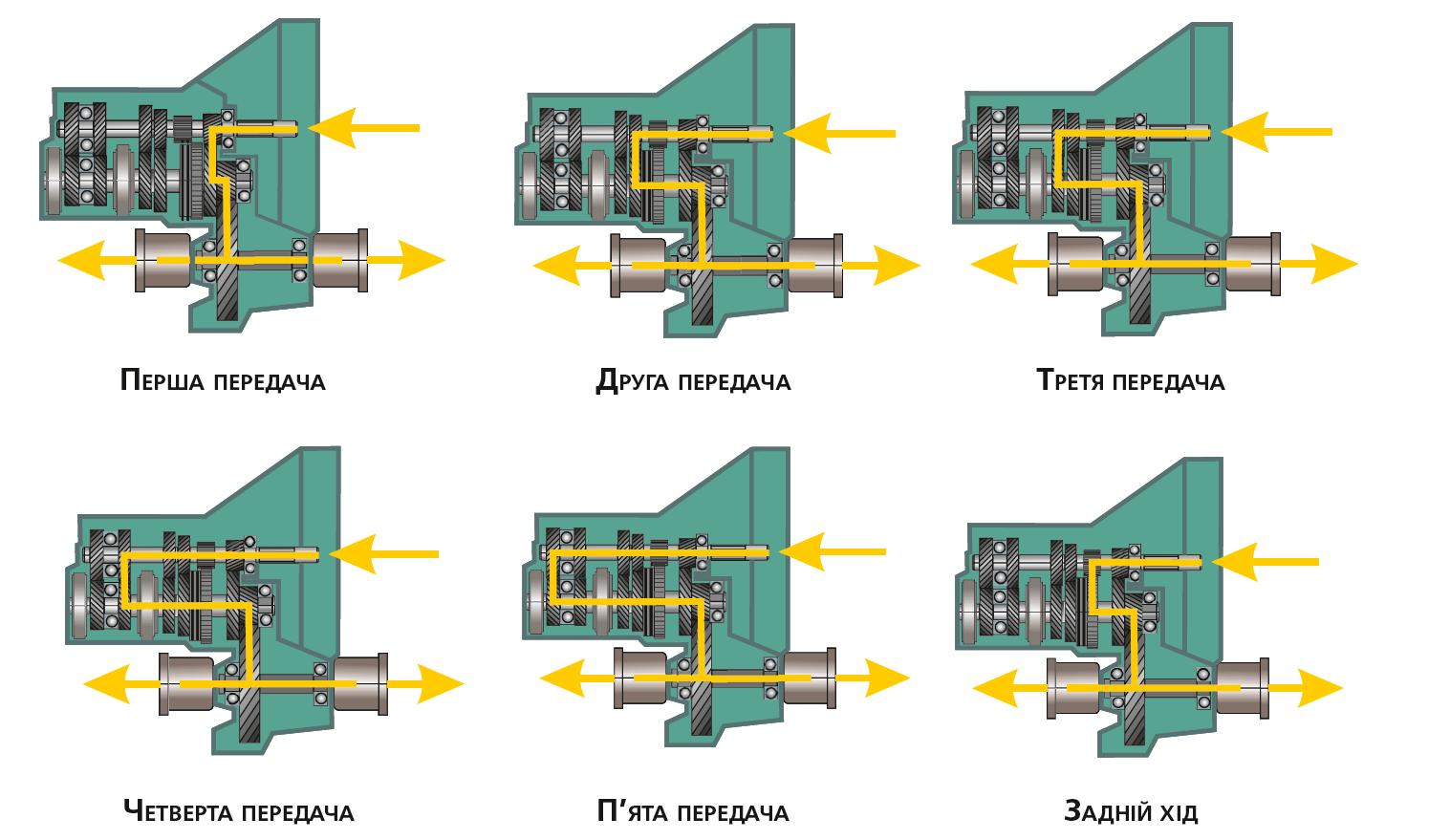 Приклад двовалової коробки передач