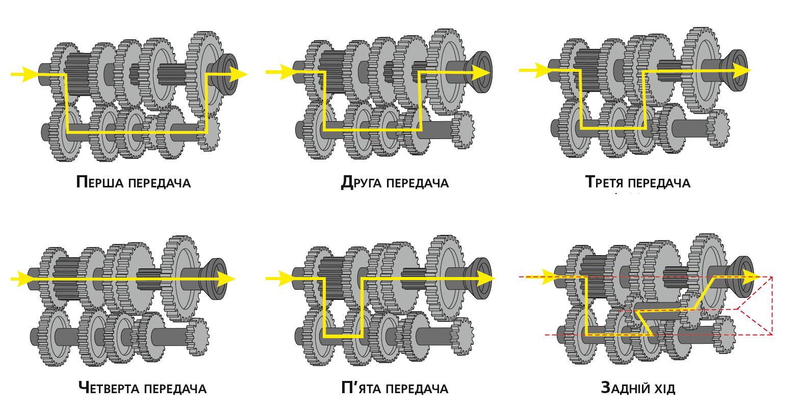 Приклад тривалової коробки передач