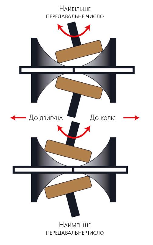 Принцип роботи торового варіатора