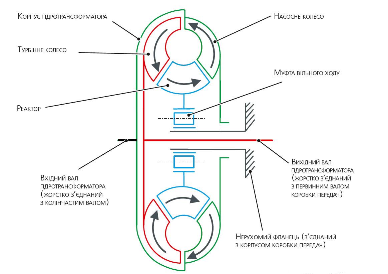 Схема гідротрансформатора