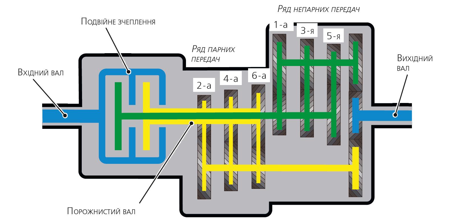 Схема преселективної коробки передач