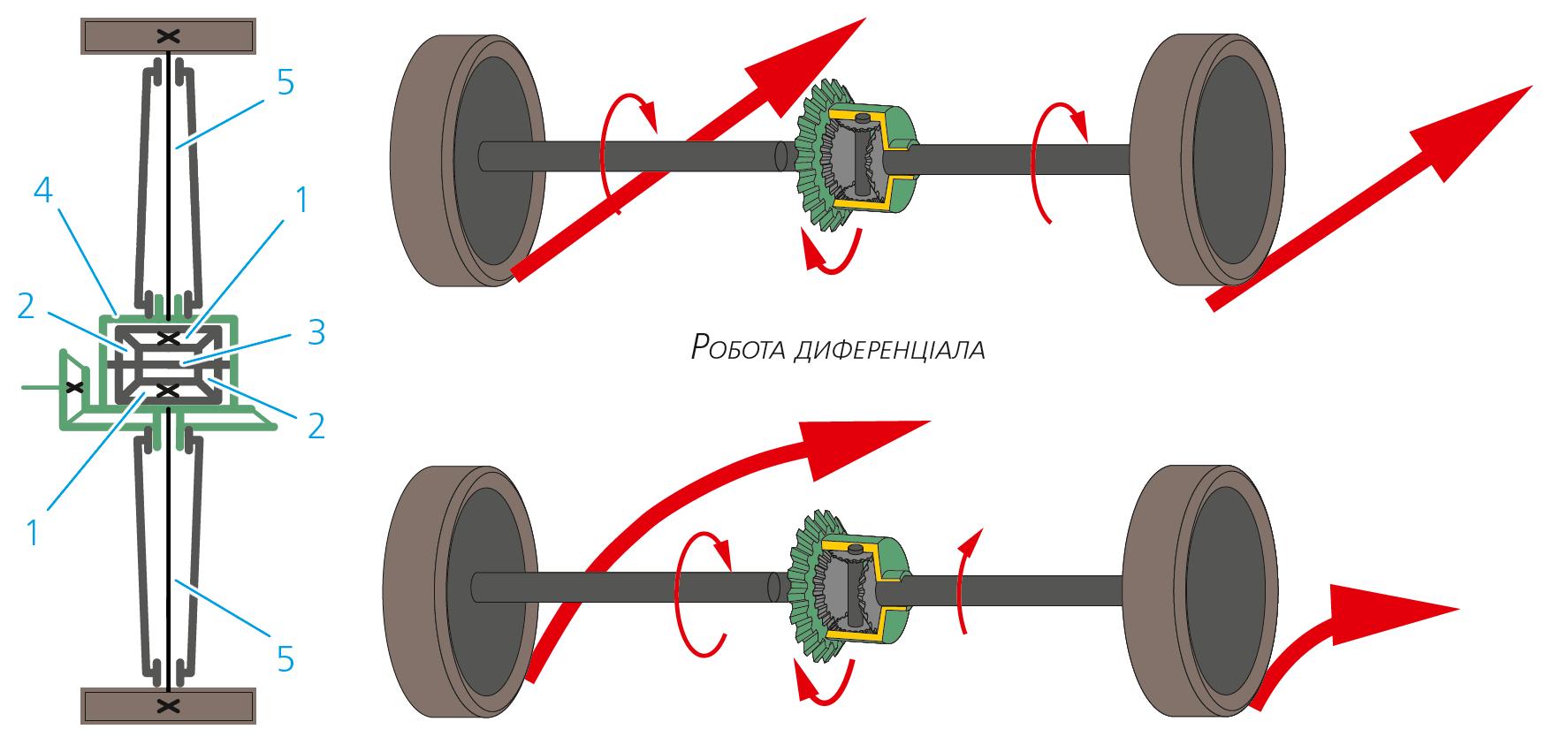 Схема роботи диференціала