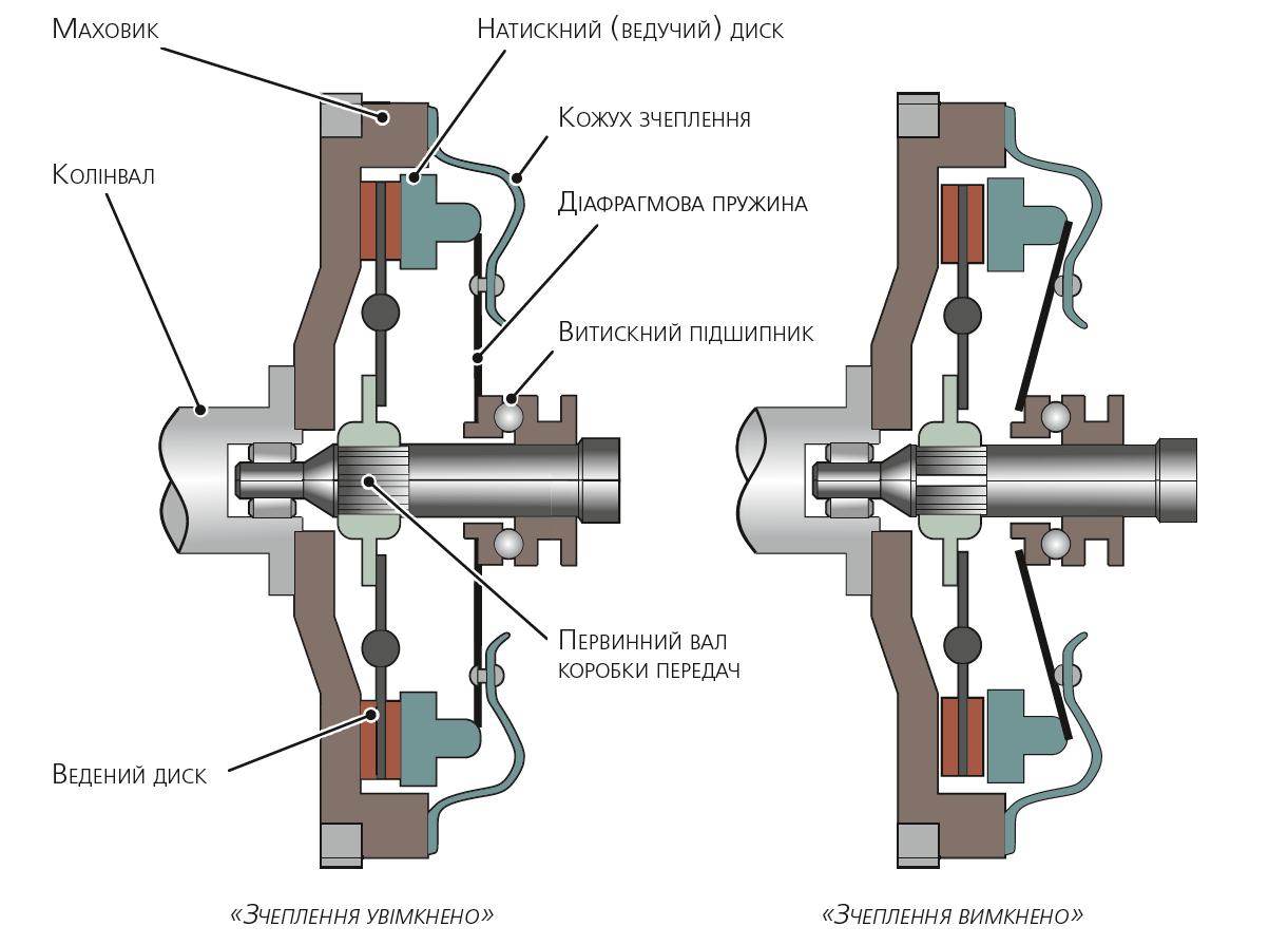 Спрощена схема конструкції зчеплення