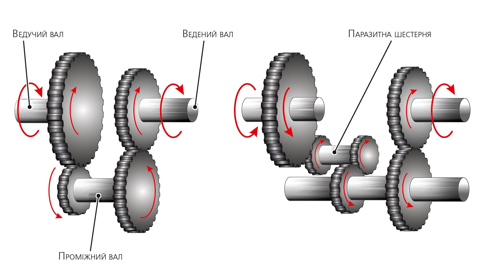 Упрощенная схема одноступенчатой коробки передач
