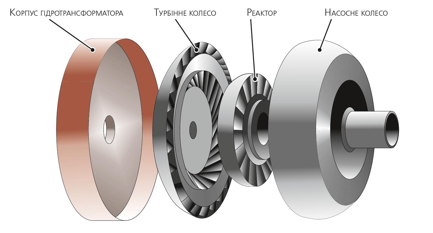 Спрощений вид гідротрансформатора