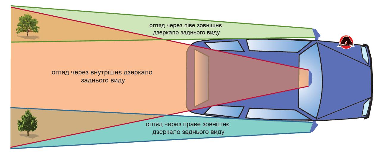 Обзорность вокруг автомобиля через зеркала заднего вида