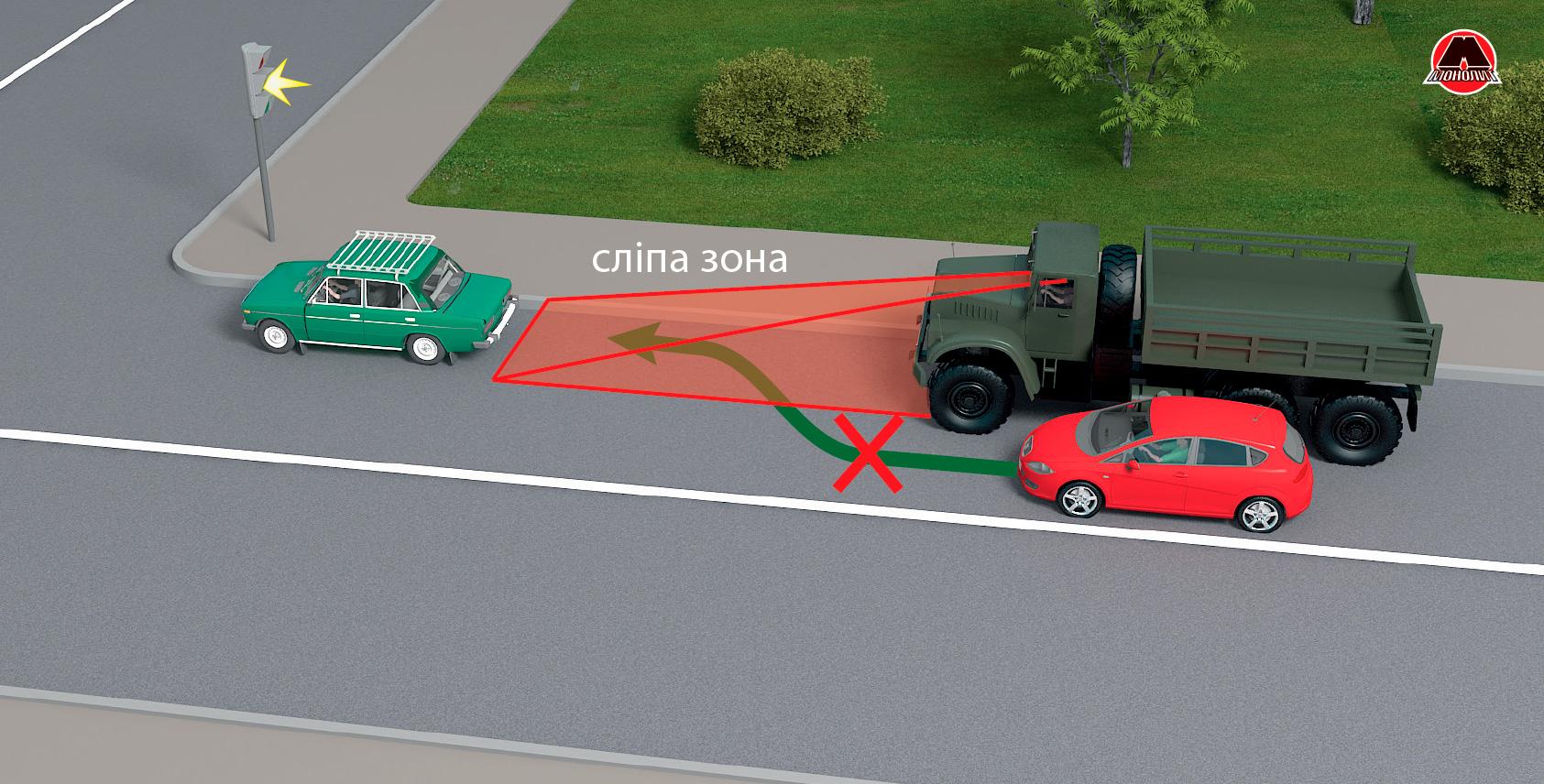Слепые зоны грузовиков