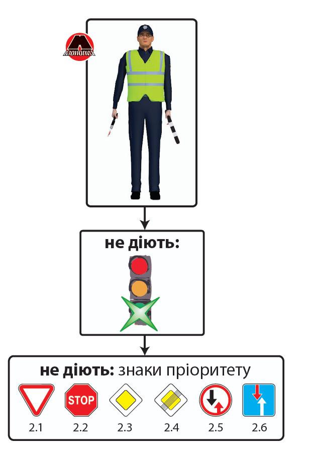 Регулировщик