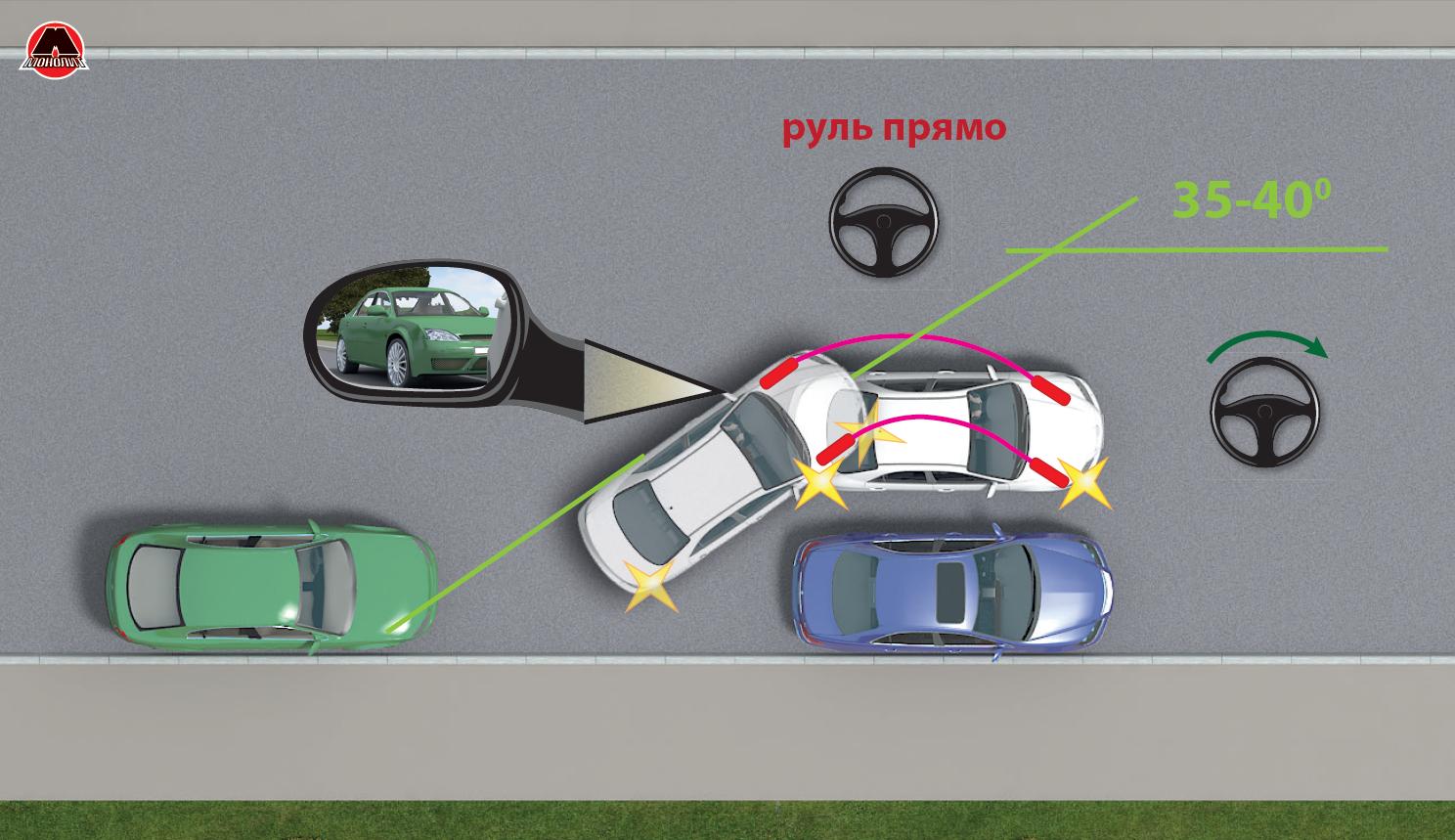 Выкручивание руля при парковке