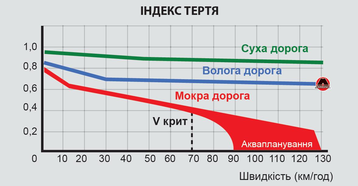 Индекс трения